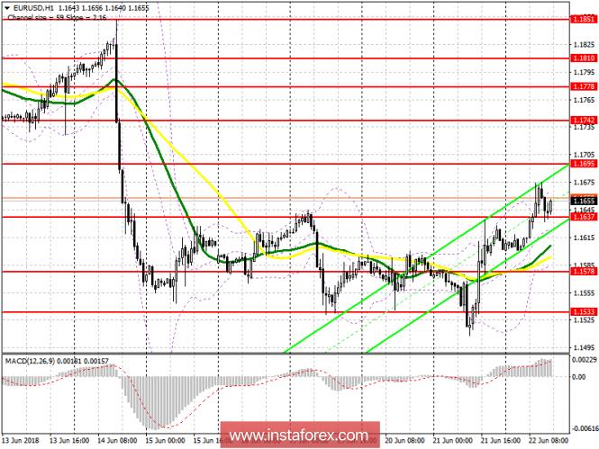 InstaForex Analytics: Торговый план на американскую сессию 22 июня EUR/USD