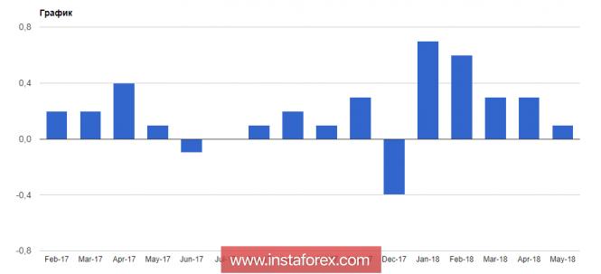InstaForex Analytics: Покупатели евро могут быть довольны. В ОПЕК пришли к соглашению