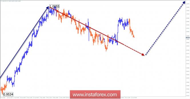 Обзор USD/CHF на неделю от 25 июня по упрощенному волновому анализу