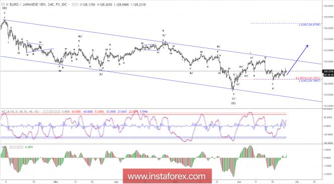 Exchange Rates 26.06.2018 analysis