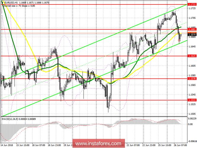 InstaForex Analytics: Piano di trading per la sessione USA del 26 giugno EUR/USD