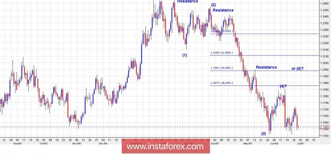Exchange Rates 28.06.2018 analysis