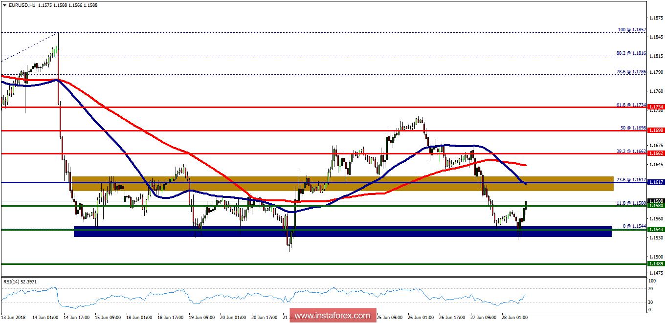 Exchange Rates 28062018 Analysis