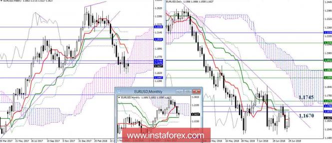 InstaForex Analytics: Revisione giornaliera di EUR/USD del 29.06.18. Indicatore Ichimoku