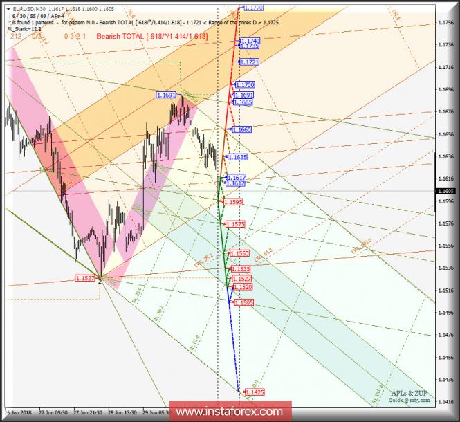 Курс валюты на 02.07.2018 analysis