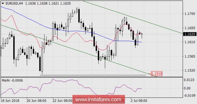 InstaForex Analytics: Мечата тенденция по отношение на еврото продължава