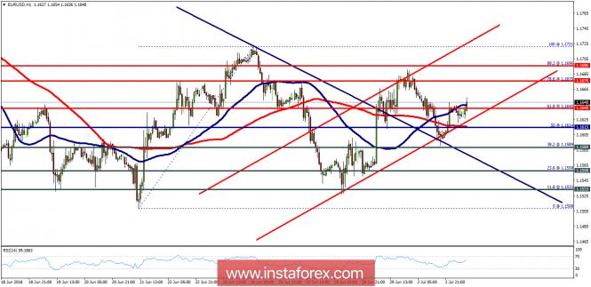 Exchange Rates 03.07.2018 analysis