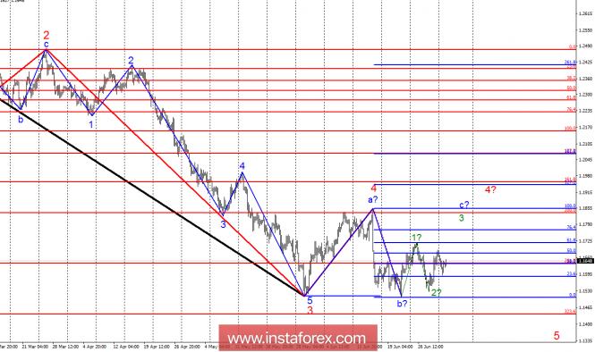 InstaForex Analytics: Анализ на вълната за EUR/USD за 3 юли. Вълнова картина, ние поемаме растежа на еврото
