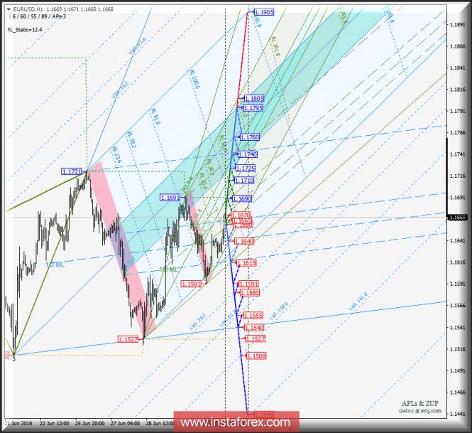 Курс валюты на 03.07.2018 analysis