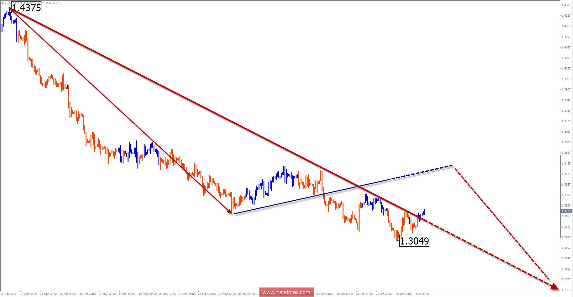 Обзор GBP/USD на неделю от 4 июля по упрощенному волновому анализу