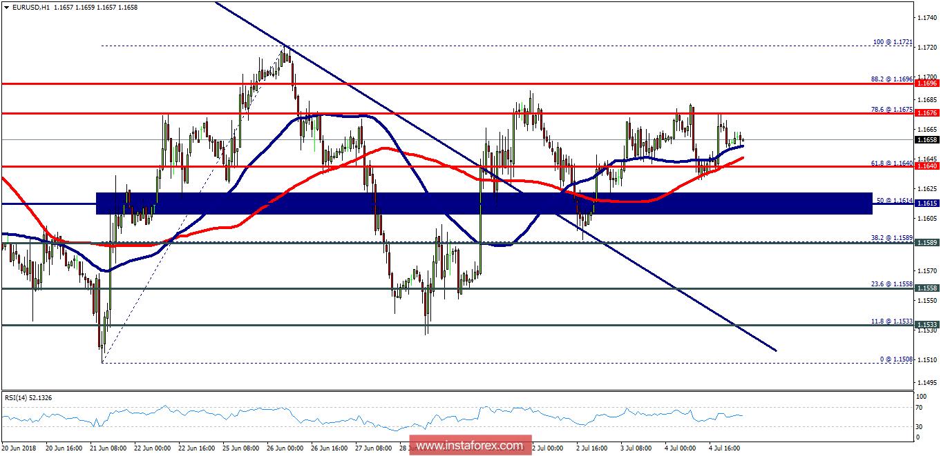 Exchange Rates 05072018 Analysis