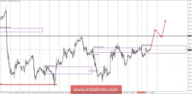 InstaForex Analytics: Банкови зони за EUR/USD