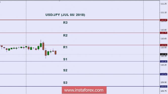 InstaForex Analytics: Tехнически анализ: Ниво в рамките на деня на USD/JPY за 05 юли 2018