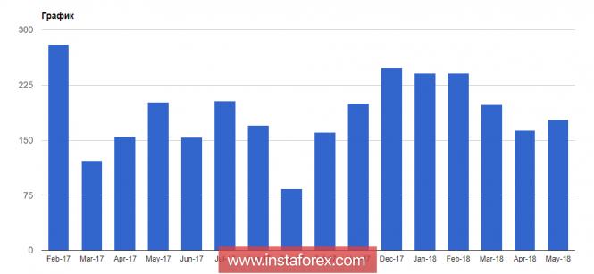 InstaForex Analytics: I protocolli di Fed possono influenzare il mercato