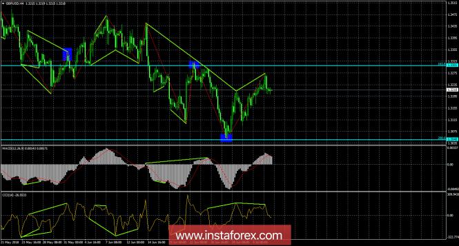 InstaForex Analytics: Analisi delle divergenze di GBP/USD del 6 luglio. Le divergenze ribassiste hanno portato a un rollback della sterlina inglese