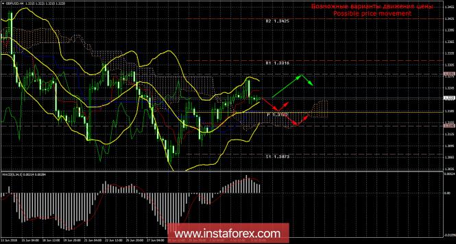 InstaForex Analytics: GBP/USD. 6 luglio. Mark Carney ha paura di una guerra commerciale