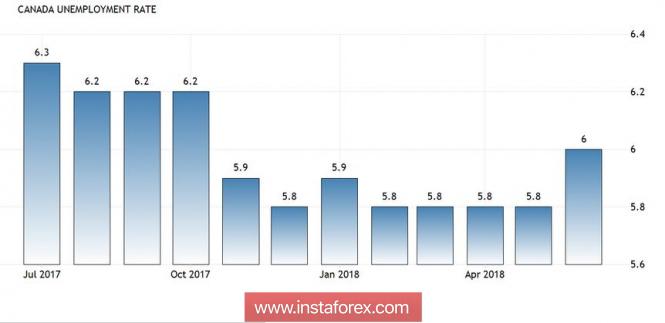 Курс валюты на 10.07.2018 analysis