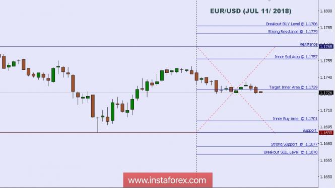 InstaForex Analytics: التحليل الفني: المستويات الفنية اليومية لزوج اليورو/ الدولار الأمريكي ليوم 11 يوليو 2018