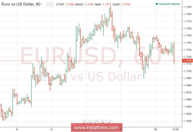 Курс валюты на 11.07.2018 analysis
