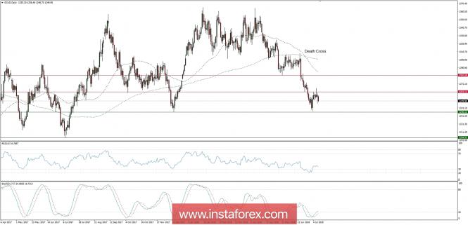 Exchange Rates 11.07.2018 analysis