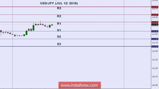 InstaForex Analytics: Phân tích kỹ thuật: Mức trong ngày cho USD/JPY, ngày 12 thng 7 năm 2018