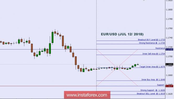 InstaForex Analytics: Phân tích kỹ thuật: Mức trong ngày đối với EUR/USD, ngày 12 thng 7 năm 2018