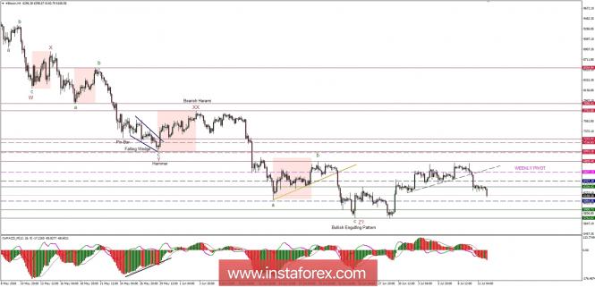 Exchange Rates 12.07.2018 analysis