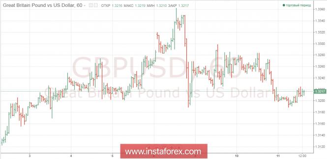 Exchange Rates 13.07.2018 analysis