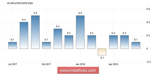 Курс валюты на 12.07.2018 analysis
