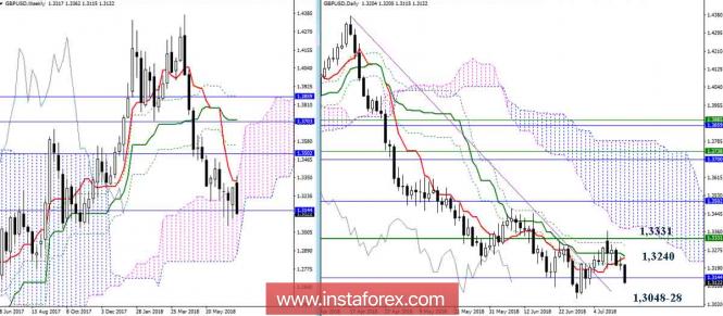 InstaForex Analytics: Дневной обзор GBP/USD на 13.07.18. Индикатор Ишимоку