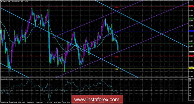 InstaForex Analytics: EUR/USD. 13 июля. Торговая система «Каналы регрессии». Торговая война не помеха доллару США