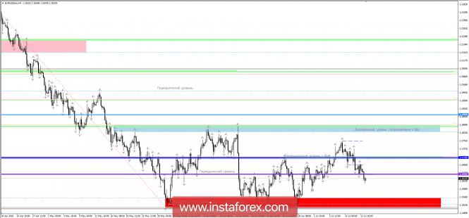 InstaForex Analytics: Торговые рекомендации по валютной паре EURUSD - перспективы дальнейшего движения