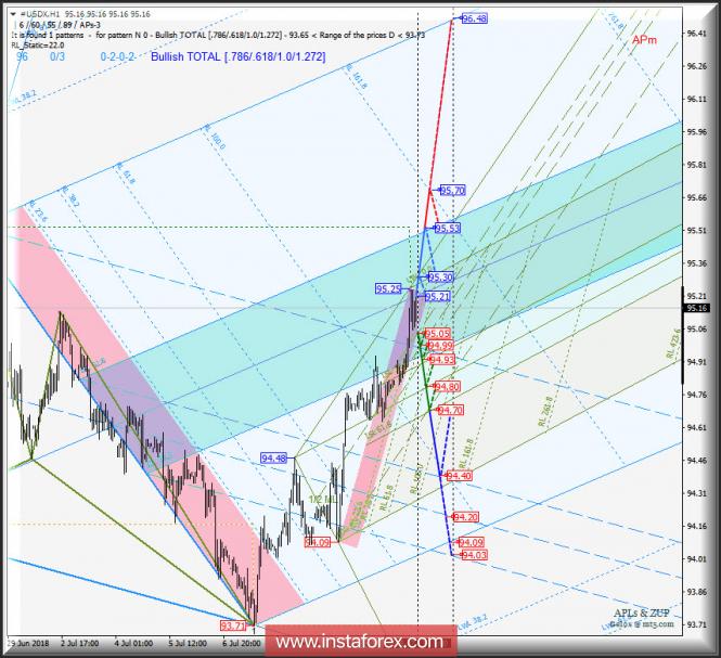 Курс валюты на 13.07.2018 analysis