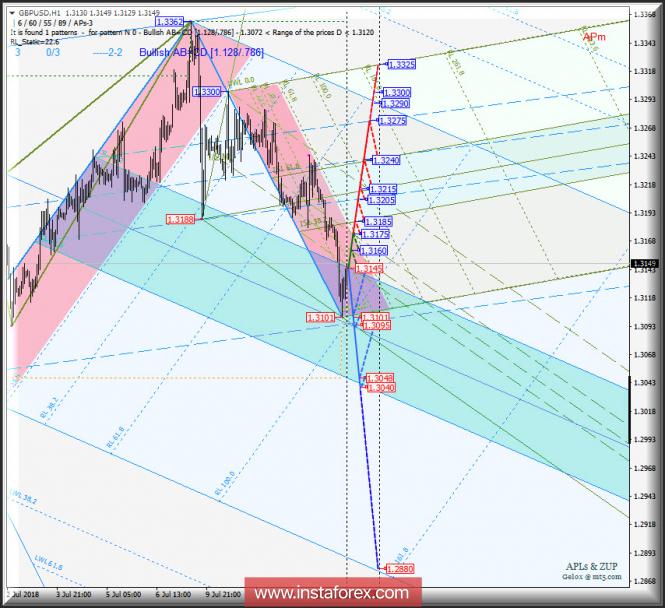 InstaForex Analytics: GBP/USD h1. Варианты развития движения c 16 июля 2018 г. Анализ APLs & ZUP