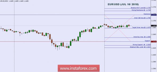 InstaForex Analytics: Phân tích kỹ thuật: Mức trong ngày đối với EUR/USD, ngày 16 thng 7 năm 2018