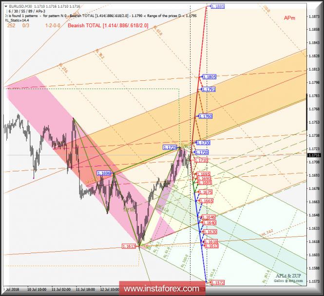 Курс валюты на 17.07.2018 analysis