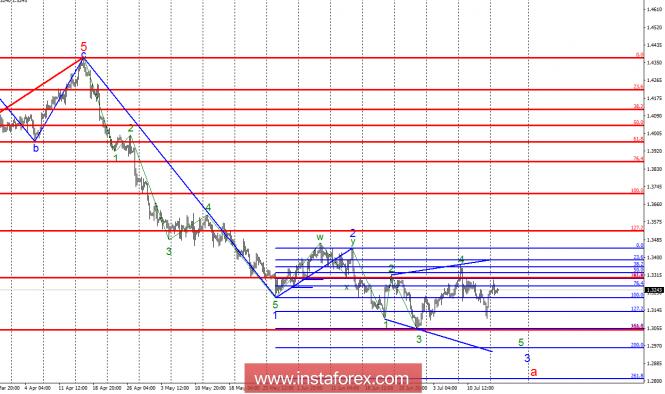 InstaForex Analytics: Волновой анализ GBP/USD за 17 июля. Фунт стерлингов готов к падению в рамках волны 5