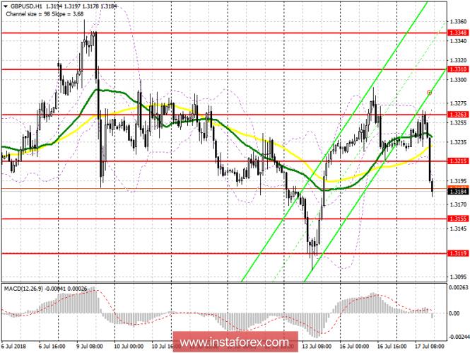 InstaForex Analytics: Торговый план на американскую сессию 17 июля GBP/USD