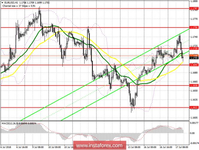 InstaForex Analytics: Торговый план на американскую сессию 17 июля EUR/USD