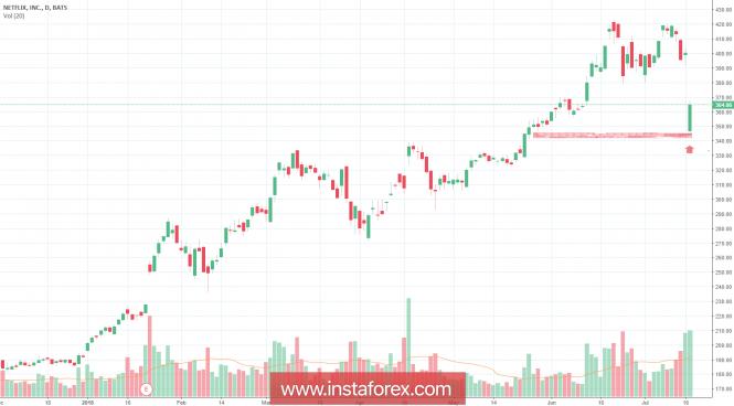 InstaForex Analytics: Акции Netflix потеряли 14% стоимости
