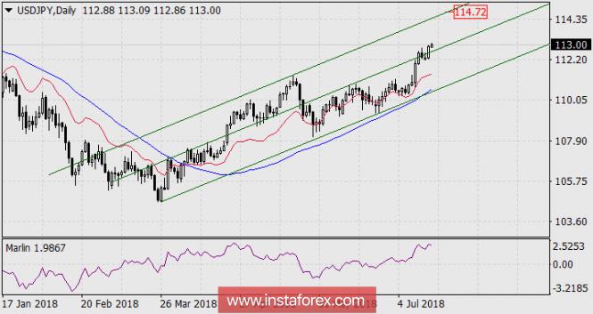 InstaForex Analytics: Йена стремится к верхней границе ценового канала