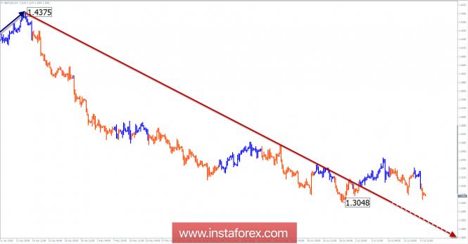 InstaForex Analytics: Обзор GBP/USD на неделю от 18 июля по упрощенному волновому анализу