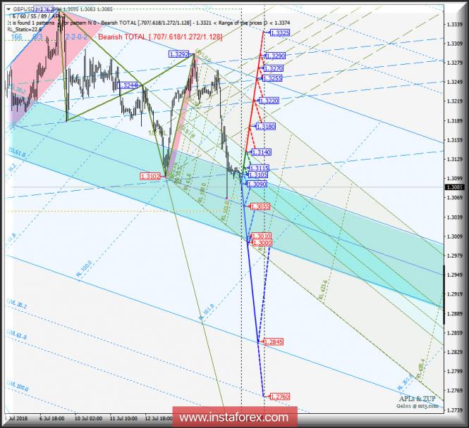 Курс валюты на 18.07.2018 analysis