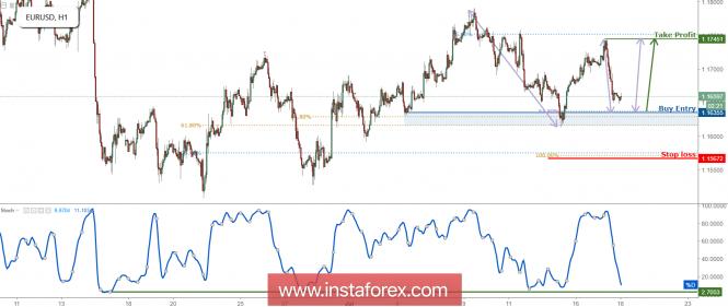 InstaForex Analytics: EUR/USD Menghampiri Sokongan, Bersedia untuk Melantun!