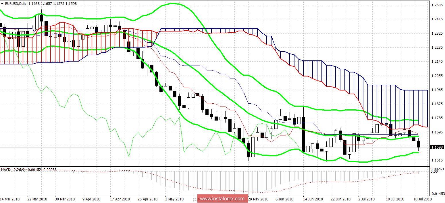 EUR/USD: доллар «расправил крылья», евро ждёт ЕЦБ