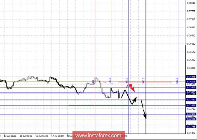 Exchange Rates 20.07.2018 analysis