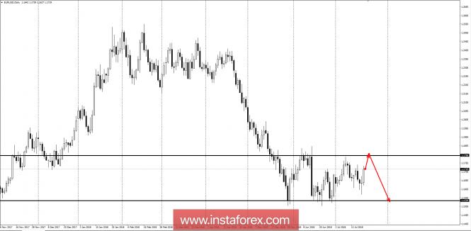 InstaForex Analytics: Long-term outlook for EUR / USD