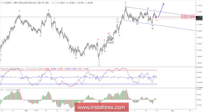 InstaForex Analytics: Analisisi Elliott wave dari EUR/NZD untuk 23 Juli, 2018