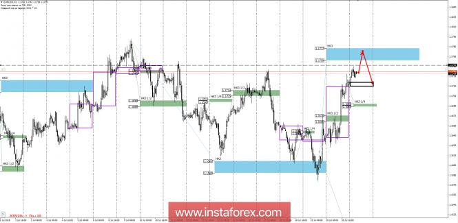InstaForex Analytics: Control zones of EUR / USD pair on 23.07.18