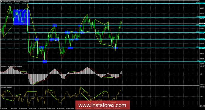 InstaForex Analytics: Analisi delle divergenze di EUR/USD del 23 luglio. Il dollaro è in calo da due giorni
